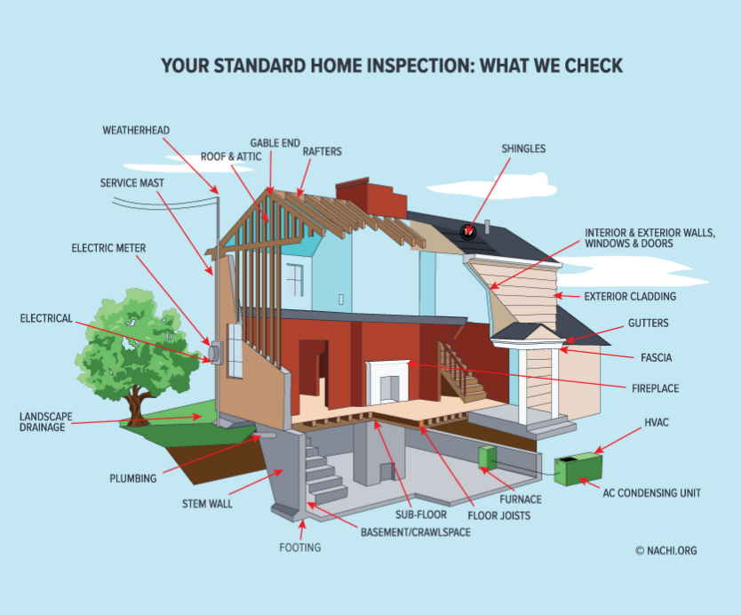 frederick md home inspection checklist